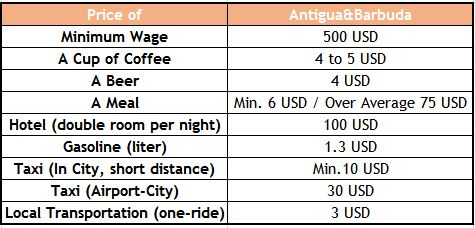 antigua barbuda travel cost