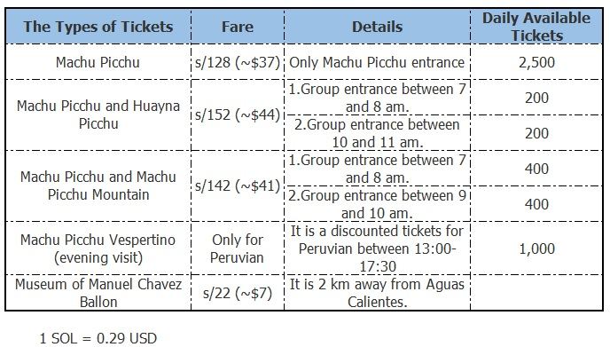 ticket types of Machu Picchu