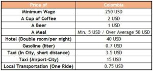 Colombia travel cost